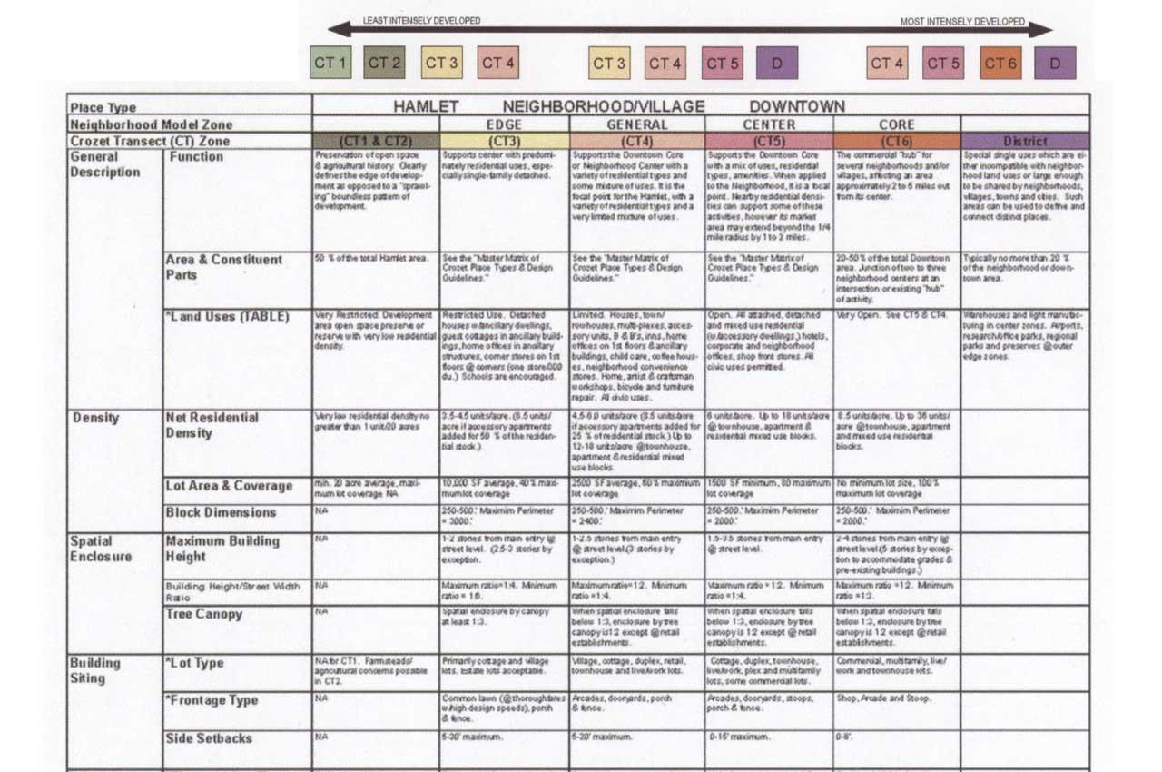 Crozet Development Codes