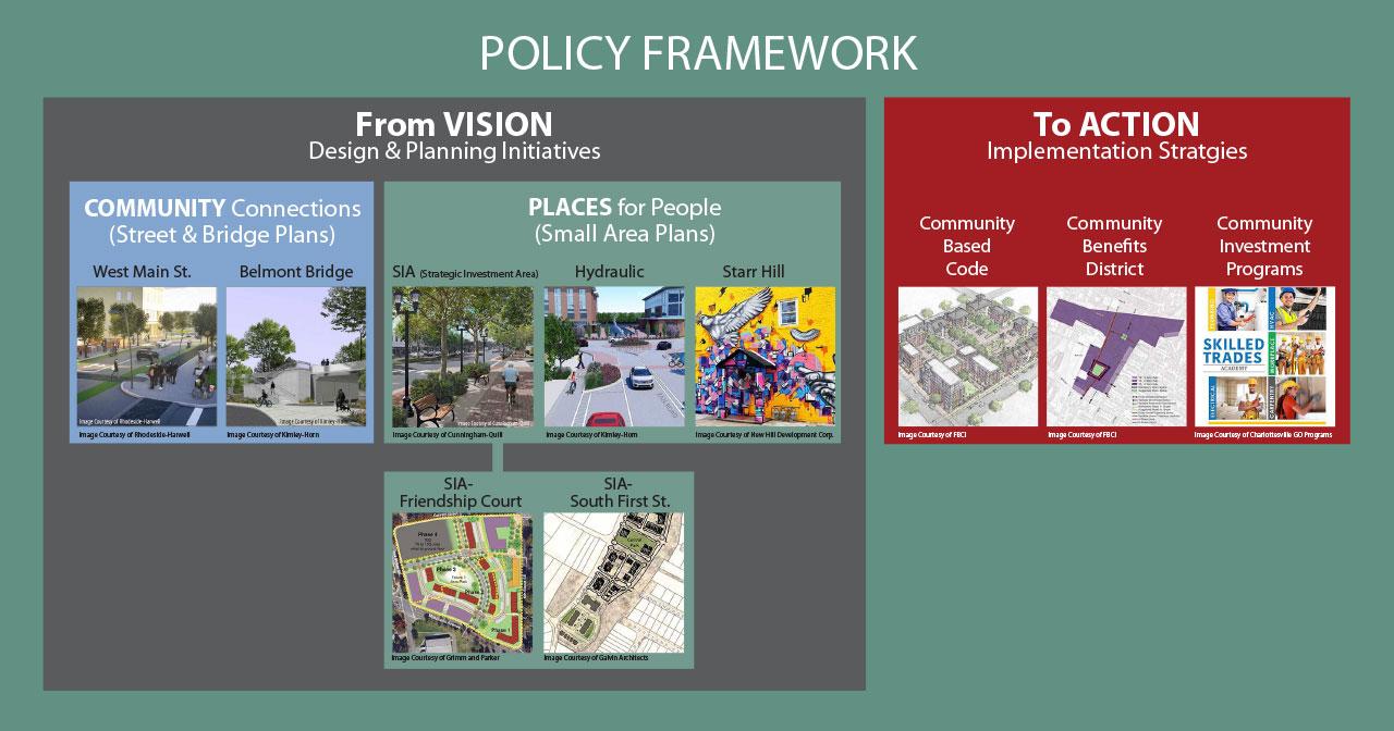 policy framework flowchart proof 3
